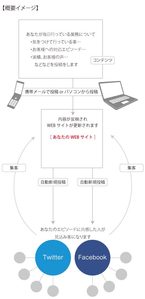 シンクデザインのSNS拡散システム